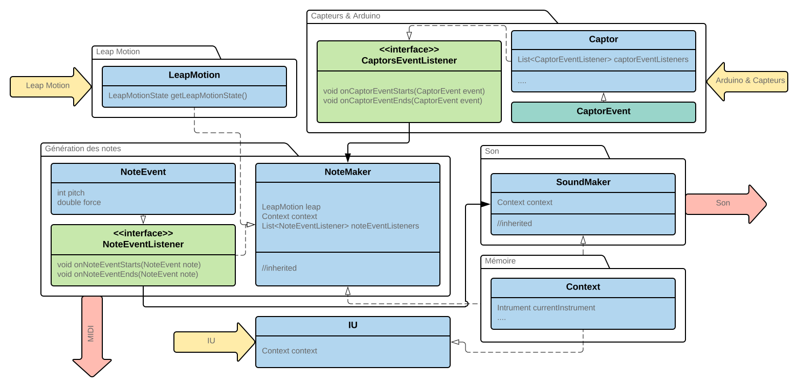 rapport/images/interfaceUMLClassDiagram.png